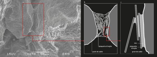 Analyse de la structure de l'argile - amàco